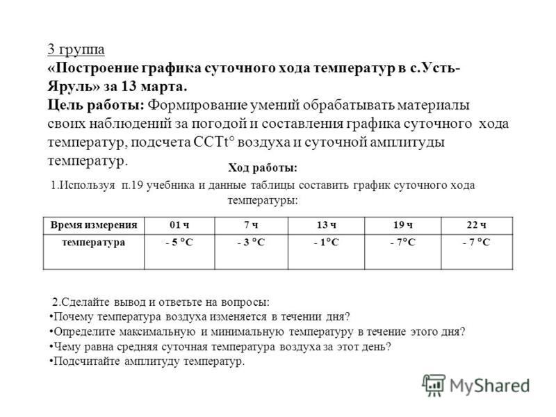 3 группа «Построение графика суточного хода температур в с.Усть- Яруль» за 13 марта. Цель работы: Формирование умений обрабатывать материалы своих наблюдений за погодой и составления графика суточного хода температур, подсчета ССТt воздуха и суточной