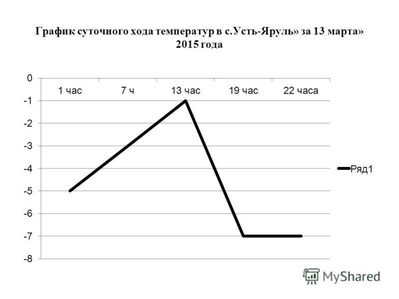 График суточного хода температур в с.Усть-Яруль» за 13 марта» 2015 года