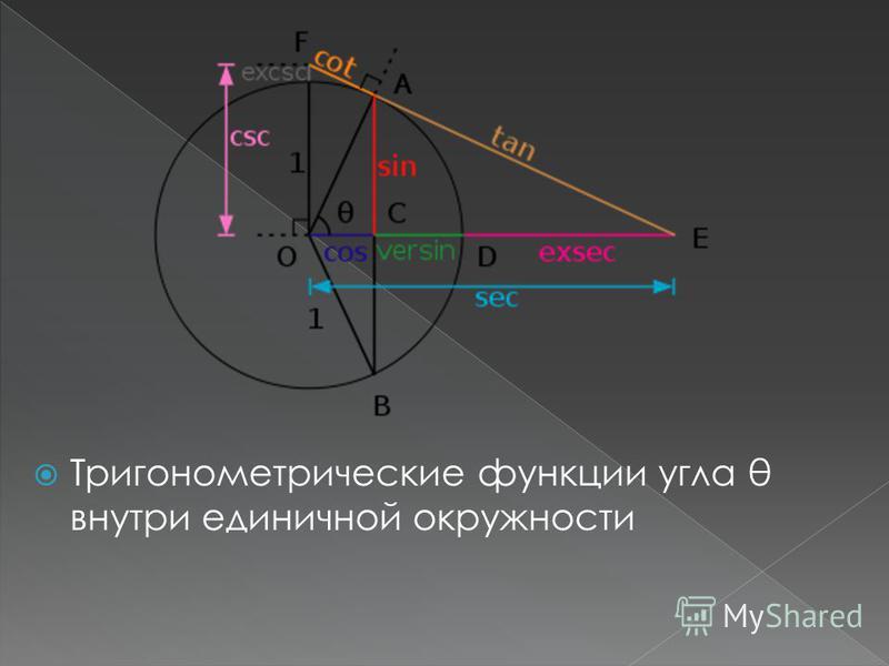 Тригонометрические функции угла θ внутри единичной окружности
