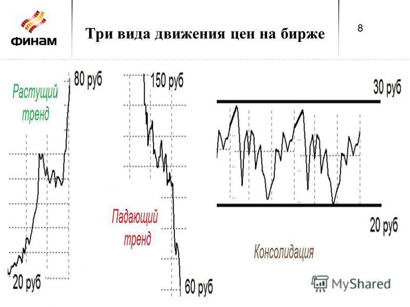 Три вида движения цен на бирже 8