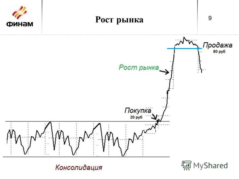 Рост рынка 9