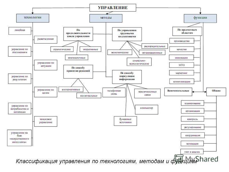 Классификация управления по технологиям, методам и функциям