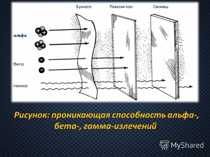 Рисунок: проникающая способность альфа-, бета-, гамма-излечений Рисунок: проникающая способность альфа-, бета-, гамма-излечений.