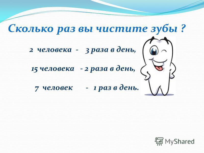 Сколько раз вы чистите зубы ? 2 человека - 3 раза в день, 15 человека - 2 раза в день, 7 человек - 1 раз в день.