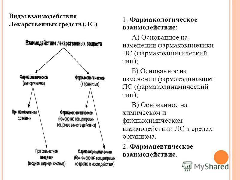 1. Фармакологическое взаимодействие: А) Основанное на изменении фармакокинетики ЛС (фармакокинетический тип); Б) Основанное на изменении фармакодинамики ЛС (фармакодинамический тип); В) Основанное на химическом и физико-химическом взаимодействии ЛС в