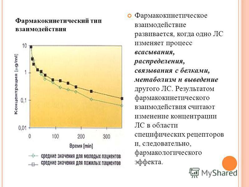 Фармакокинетическое взаимодействие развивается, когда одно ЛС изменяет процесс всасывания, распределения, связывания с белками, метаболизм н выведение другого ЛС. Результатом фармакокинетического взаимодействия считают изменение концентрации ЛС в обл