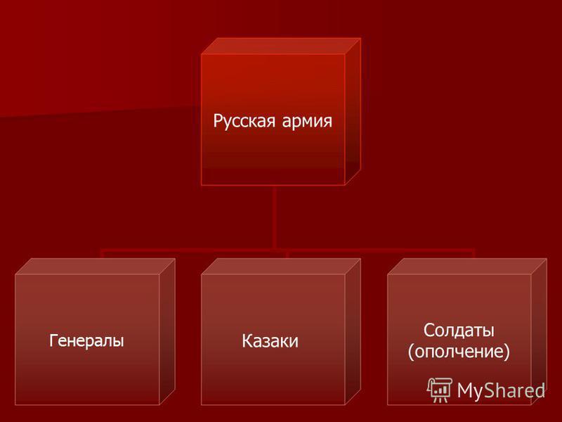 Русская армия Генералы Казаки Солдаты (ополчение)
