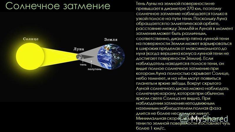 Солнечное затмение Тень Луны на земной поверхности не превышает в диаметре 270 км, поэтому солнечное затмение наблюдается только в узкой полосе на пути тени. Поскольку Луна обращается по эллиптической орбите, расстояние между Землёй и Луной в момент