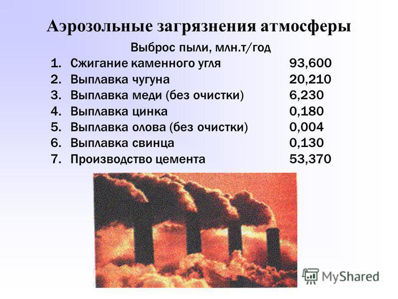 Аэрозольные загрязнения атмосферы Выброс пыли, млн.т/год 1. Сжигание каменного угля 93,600 2. Выплавка чугуна 20,210 3. Выплавка меди (без очистки)6,230 4. Выплавка цинка 0,180 5. Выплавка олова (без очистки) 0,004 6. Выплавка свинца 0,130 7. Произво