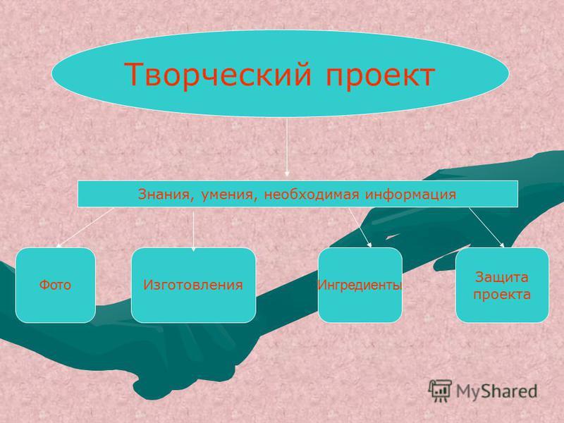 Творческий проект Знания, умения, необходимая информация Фото И зготовления Ингредиенты Защита проекта