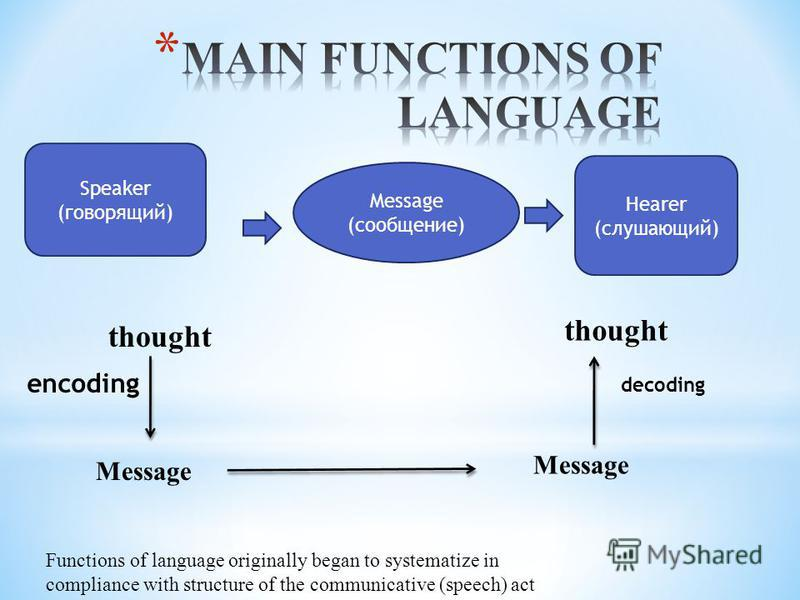 Speaker (говорящий) Message (сообщение) Hearer (слушающий) Functions of language originally began to systematize in compliance with structure of the communicative (speech) act thought encoding Message decoding thought
