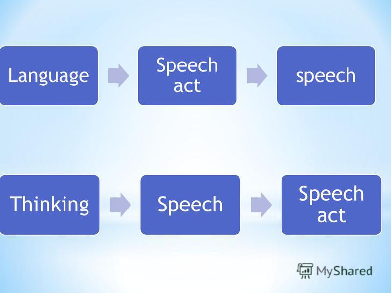 Language Speech act speech ThinkingSpeech Speech act