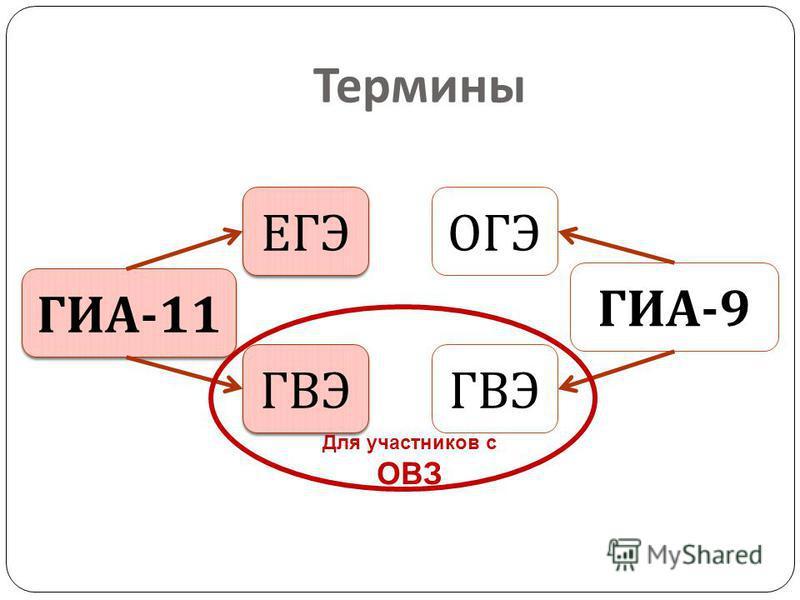 ГИА -11 ГИА -9 ЕГЭ ОГЭ ГВЭ Для участников с ОВЗ Термины