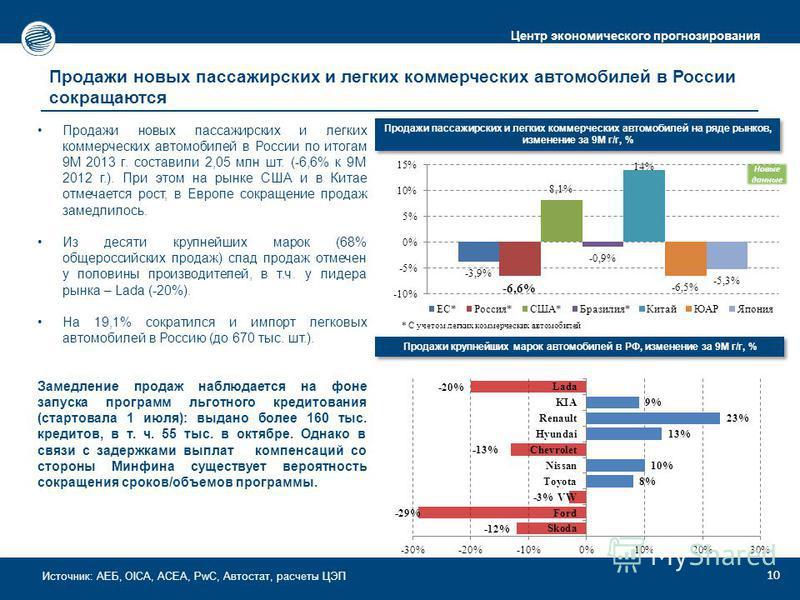 Центр экономического прогнозирования 10 Продажи новых пассажирских и легких коммерческих автомобилей в России сокращаются Продажи новых пассажирских и легких коммерческих автомобилей в России по итогам 9М 2013 г. составили 2,05 млн шт. (-6,6% к 9М 20