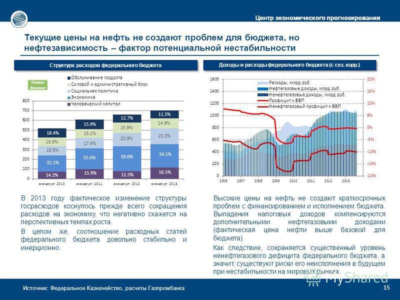 Центр экономического прогнозирования Источник: Федеральное Казначейство, расчеты Газпромбанка Текущие цены на нефть не создают проблем для бюджета, но нефтезависимость – фактор потенциальной нестабильности В 2013 году фактическое изменение структуры