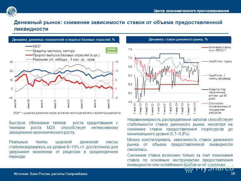Центр экономического прогнозирования Источник: Банк России, расчеты Газпромбанка Денежный рынок: снижение зависимости ставок от объема предоставленной ликвидности Быстрое сближение темпов роста кредитования с темпами роста М2Х способствует интенсивно
