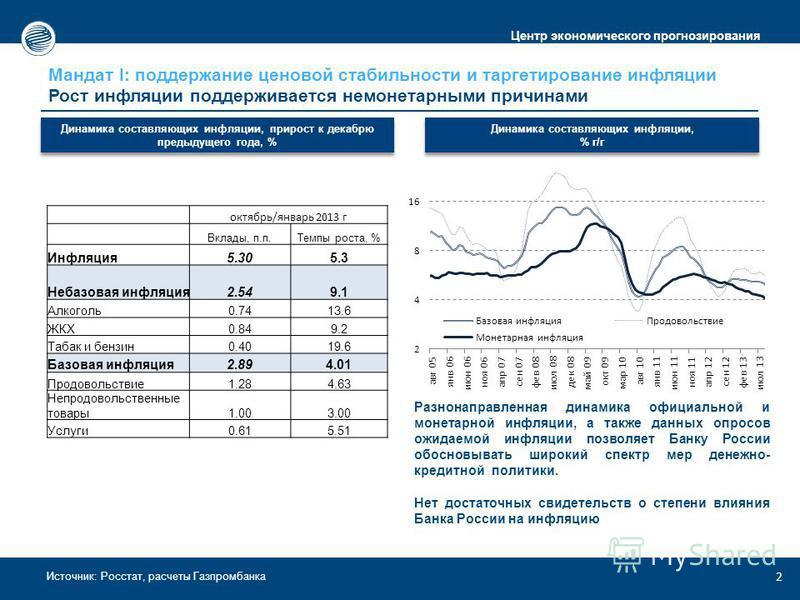 Центр экономического прогнозирования Источник: Росстат, расчеты Газпромбанка Мандат I: поддержание ценовой стабильности и таргетирование инфляции Рост инфляции поддерживается немонетарными причинами 2 Динамика составляющих инфляции, прирост к декабрю