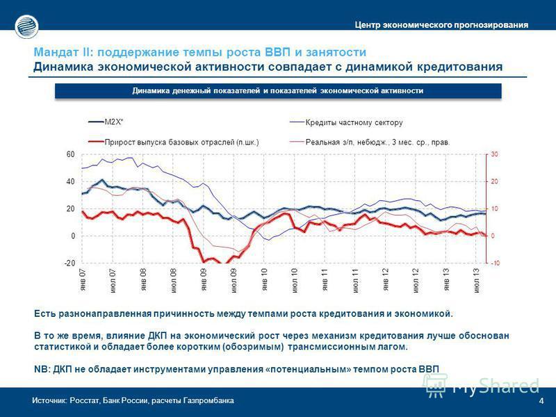 Центр экономического прогнозирования Источник: Росстат, Банк России, расчеты Газпромбанка Мандат II: поддержание темпы роста ВВП и занятости Динамика экономической активности совпадает с динамикой кредитования 4 Динамика денежный показателей и показа