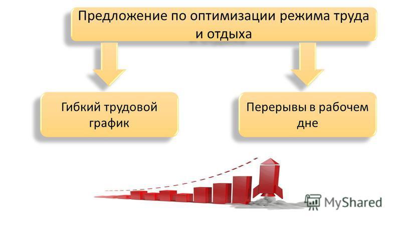 Предложение по оптимизации режима труда и отдыха Гибкий трудовой график Перерывы в рабочем дне