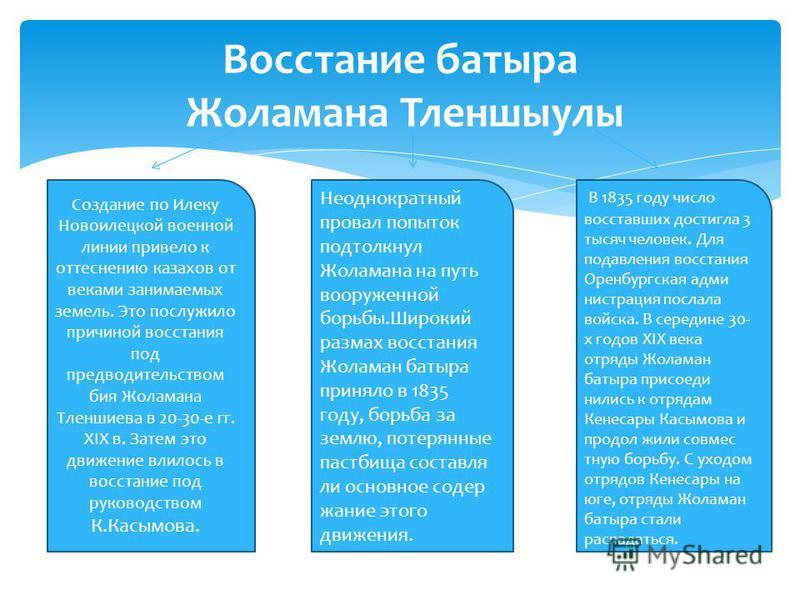 Восстание батыра Жоламана Тленшыули Создание по Илеку Новоилецкой военной линии привело к оттеснению казахов от веками занимаемых земель. Это послужило причиной восстания под предводительством бия Жоламана Тленшеева в 20-30-е гг. XIX в. Затем это дви