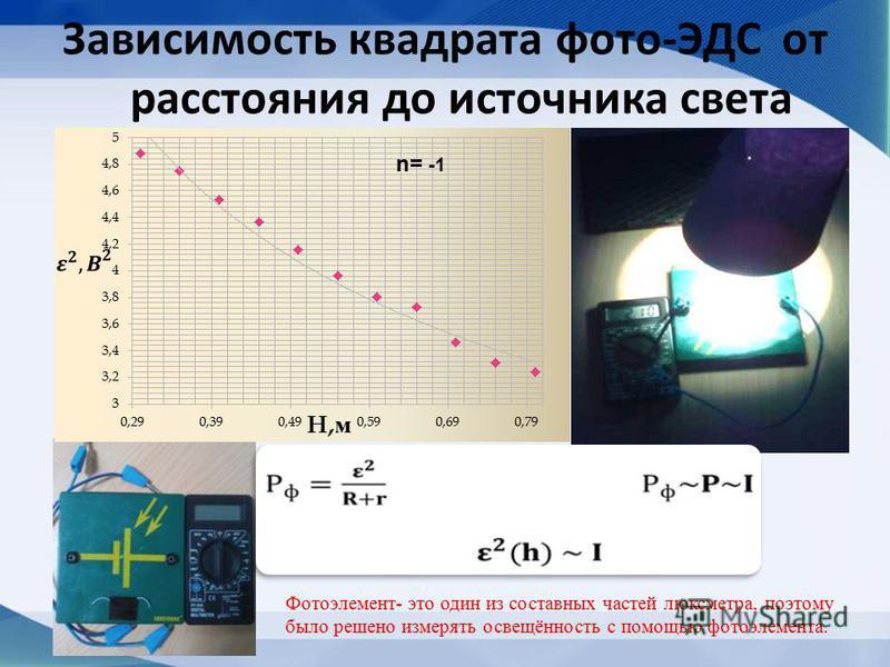 Зависимость квадрата фото-ЭДС от расстояния до источника света Фотоэлемент- это один из составных частей люксметра, поэтому было решено измерять освещённость с помощью фотоэлемента. n= -1