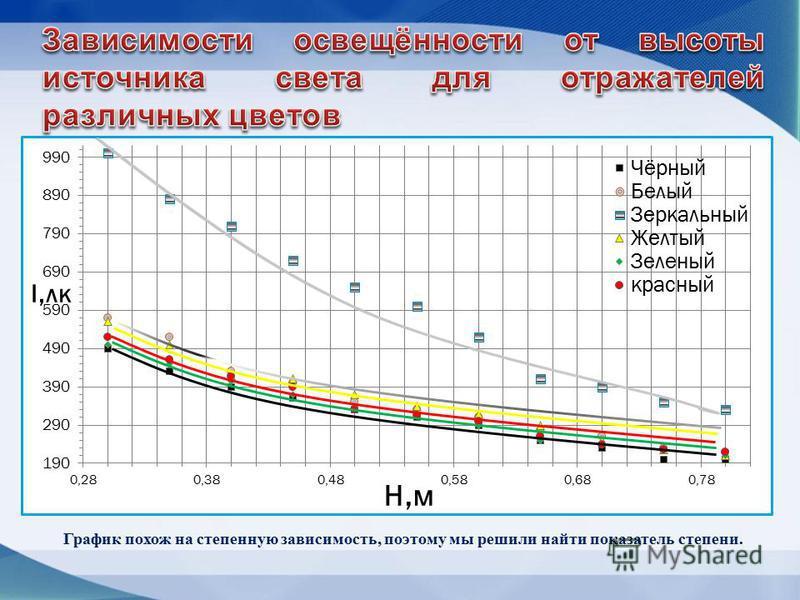 График похож на степенную зависимость, поэтому мы решили найти показатель степени.