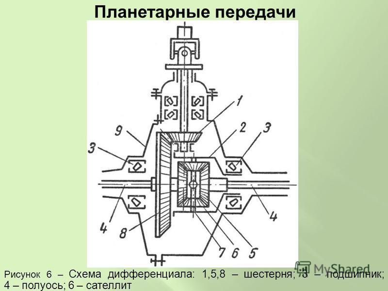 Планетарные передачи Рисунок 6 – Схема дифференциала: 1,5,8 – шестерня; 3 – подшипник; 4 – полуось; 6 – сателлит