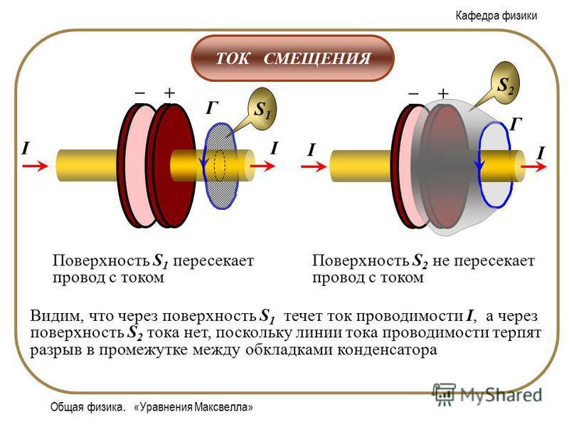 Кафедра физики Общая физика. «Уравнения Максвелла» ТОК СМЕЩЕНИЯ S1S1 Г + – II Поверхность S 1 пересекает провод с током S2S2 + – Г I I Поверхность S 2 не пересекает провод с током Видим, что через поверхность S 1 течет ток проводимости I, а через пов