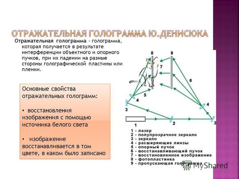Отражательная голограмма - голограмма, которая получается в результате интерференции объектного и опорного пучков, при их падении на разные стороны голографической пластины или пленки. Основные свойства отражательных голограмм: восстановления изображ