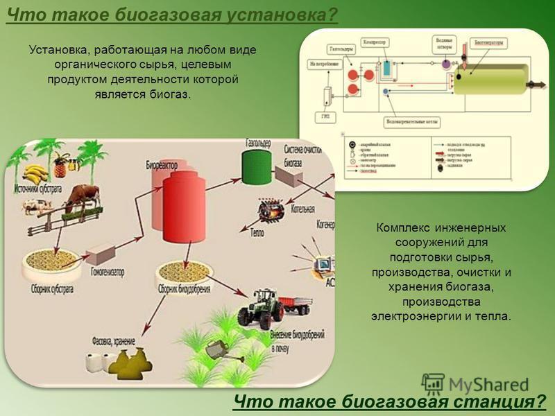 Установка, работающая на любом виде органического сырья, целевым продуктом деятельности которой является биогаз. Что такое биогазовая установка? Комплекс инженерных сооружений для подготовки сырья, производства, очистки и хранения биогаза, производст