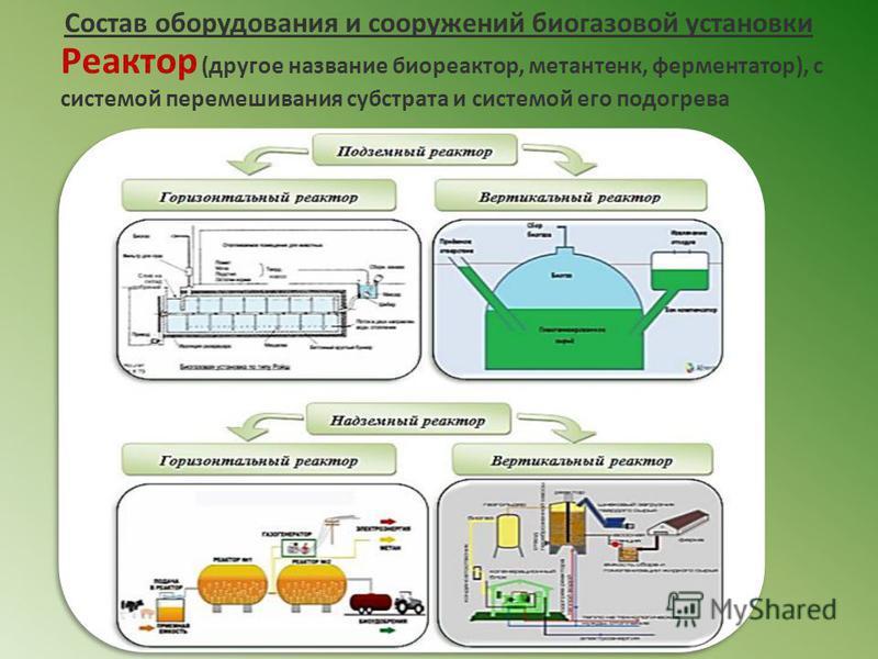 Состав оборудования и сооружений биогазовой установки Реактор (другое название биореактор, метантенк, ферментатор), с системой перемешивания субстрата и системой его подогрева