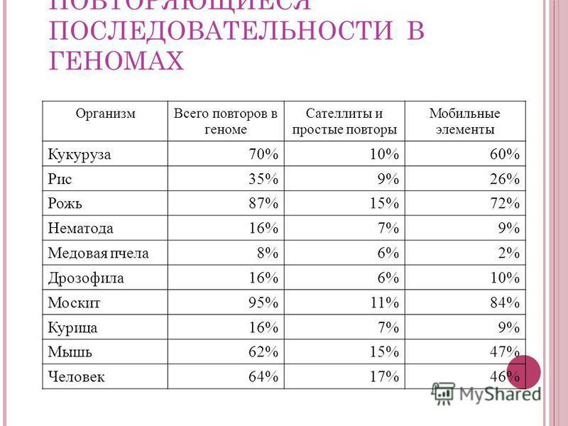 ПОВТОРЯЮЩИЕСЯ ПОСЛЕДОВАТЕЛЬНОСТИ В ГЕНОМАХ Организм Всего повторов в геноме Сателлиты и простые повторы Мобильные элементы Кукуруза 70%10%60% Рис 35%9%26% Рожь 87%15%72% Нематода 16%7%9% Медовая пчела 8%6%2% Дрозофила 16%6%10% Москит 95%11%84% Курица