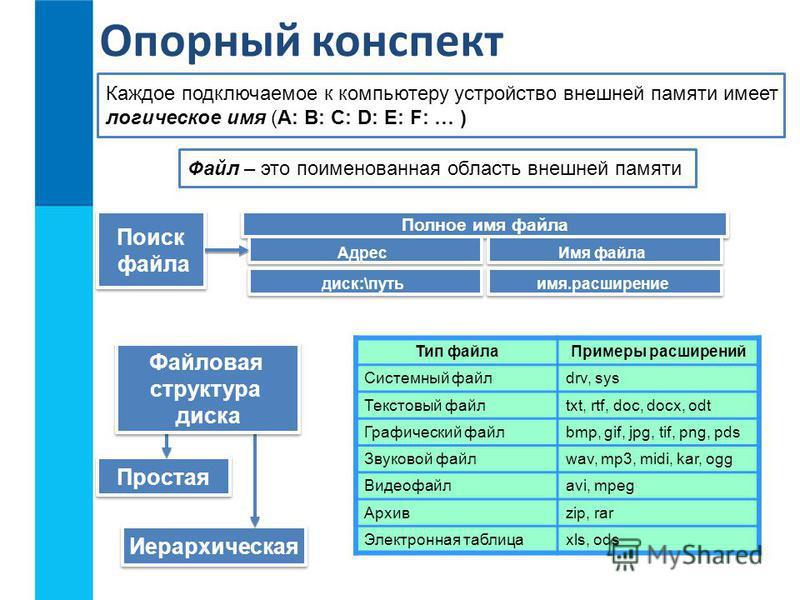 Опорный конспект Файл – это поименованная область внешней памяти Каждое подключаемое к компьютеру устройство внешней памяти имеет логическое имя (A: B: C: D: E: F: … ) Поиск файла Поиск файла Полное имя файла Адрес Имя файла диск:\путь имя.расширение