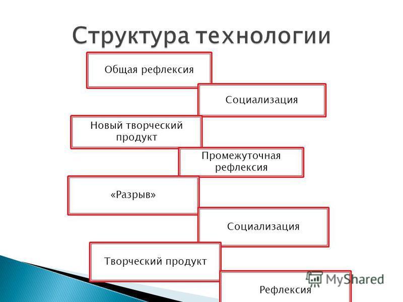 Общая рефлексия Социализация Новый творческий продукт Промежуточная рефлексия «Разрыв» Социализация Творческий продукт Рефлексия