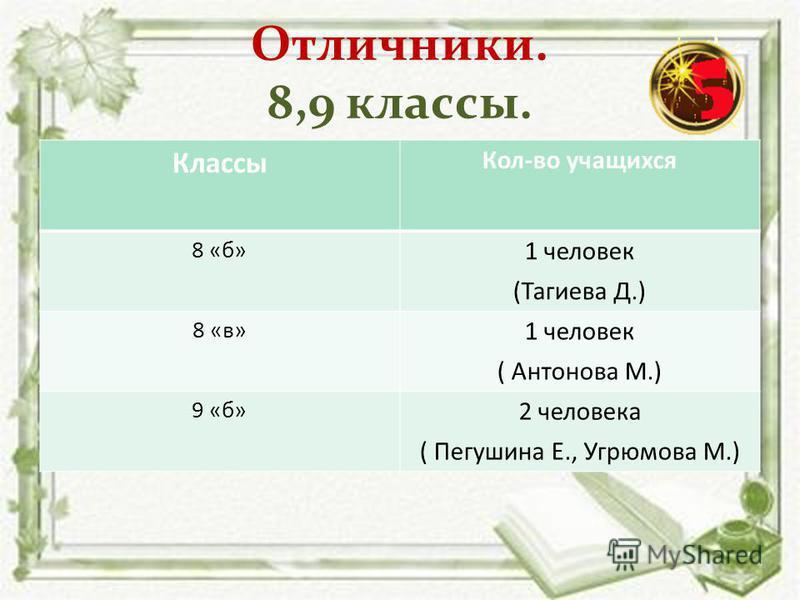 Отличники. 8,9 классы. Классы Кол-во учащихся 8 «б» 1 человек (Тагиева Д.) 8 «в» 1 человек ( Антонова М.) 9 «б» 2 человека ( Пегушина Е., Угрюмова М.)