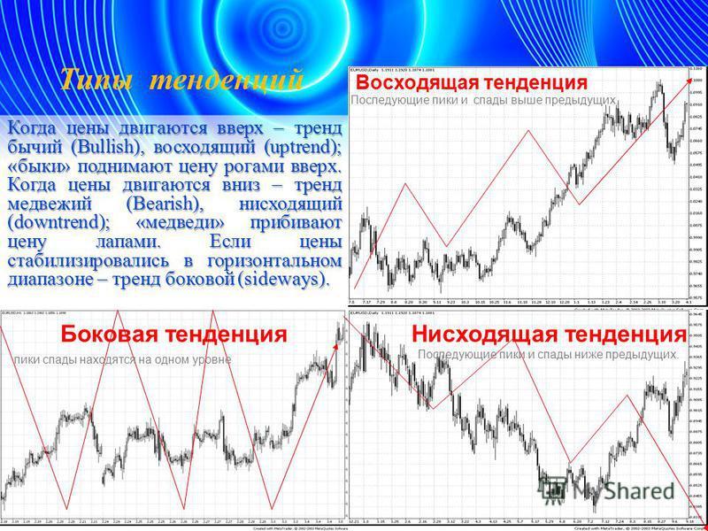 Когда цены двигаются вверх – тренд бычий (Bullish), восходящий (uptrend); «быки» поднимают цену рогами вверх. Когда цены двигаются вниз – тренд медвежий (Bearish), нисходящий (downtrend); «медведи» прибивают цену лапами. Если цены стабилизировались в