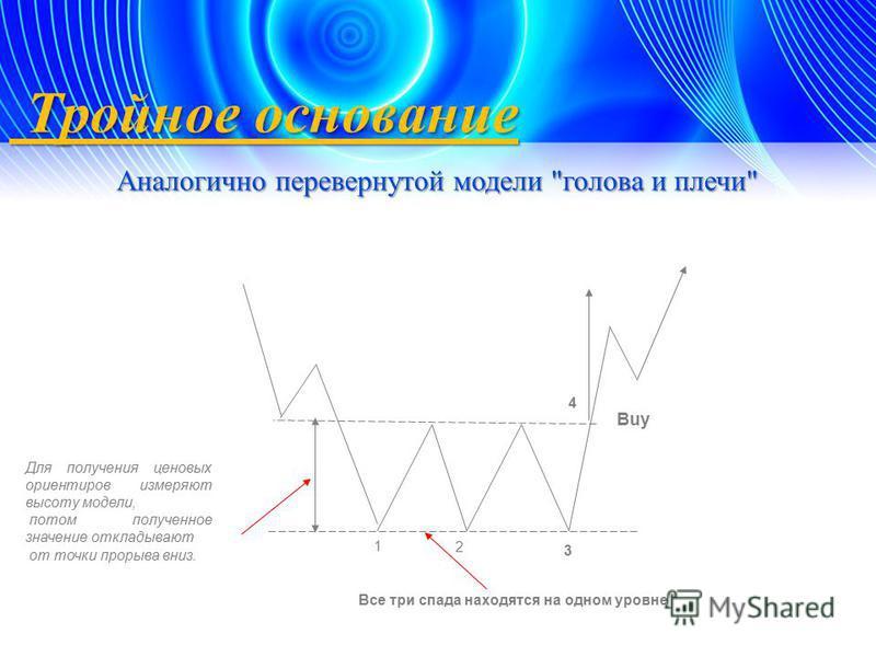 Тройное основание Тройное основание Аналогично перевернутой модели
