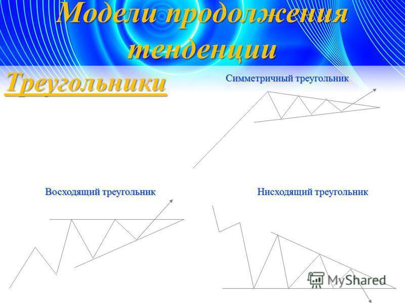 Треугольники Симметричный треугольник Восходящий треугольник Нисходящий треугольник Модели продолжения тенденции