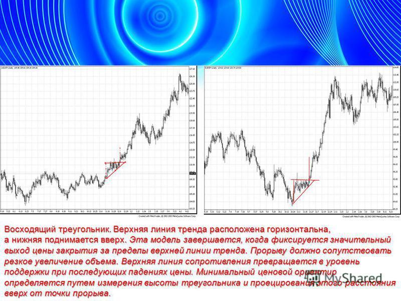Восходящий треугольник. Верхняя линия тренда расположена горизонтальна, а нижняя поднимается вверх. Эта модель завершается, когда фиксируется значительный выход цены закрытия за пределы верхней линии тренда. Прорыву должно сопутствовать резкое увелич