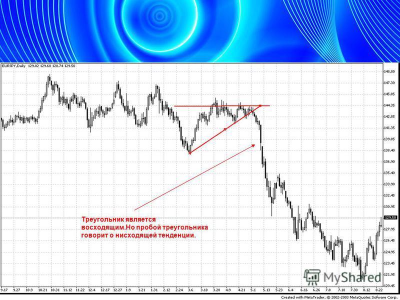Треугольник является восходящим.Но пробой треугольника говорит о нисходящей тенденции.