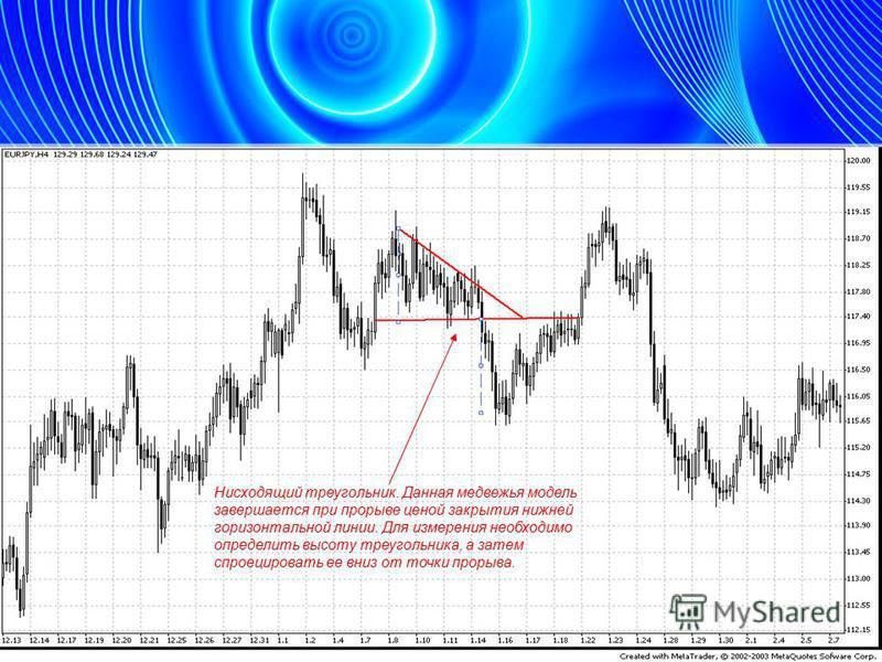 Нисходящий треугольник. Данная медвежья модель завершается при прорыве ценой закрытия нижней горизонтальной линии. Для измерения необходимо определить высоту треугольника, а затем спроецировать ее вниз от точки прорыва.