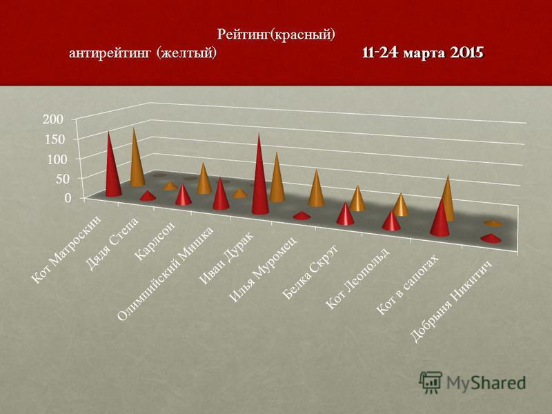 Рейтинг ( красный ) антирейтинг ( желтый ) 11-24 марта 2015