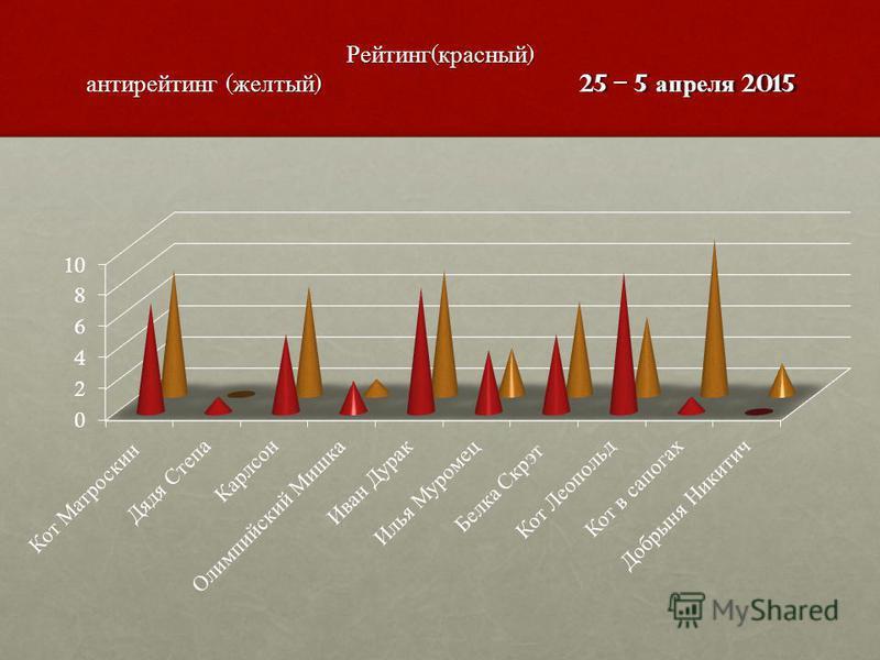 Рейтинг ( красный ) антирейтинг ( желтый ) 25 – 5 апреля 2015