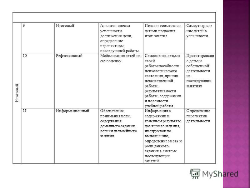 Итоговый 9 Анализ и оценка успешности достижения цели, определение перспективы последующей работы Педагог совместно с детьми подводит итог занятия Самоутверждение детей в успешности 10Рефлексивный Мобилизация детей на самооценку Самооценка детьми сво