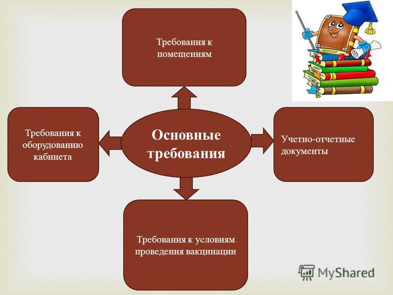 Основные требования Требования к помещениям Требования к оборудованию кабинета Требования к условиям проведения вакцинации Учетно-отчетные документы