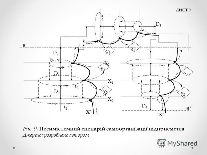 ЛИСТ 9 Х0Х0 Х1Х1 Х2Х2 у1у1 t1t1 t2t2 t3t3 D0D0 D1D1 D2D2 у2у2 ХʹХʹ у2у2 у2у2 у1у1 у1у1 D3D3 D4D4 В ХʺХʺ ВʹВʹ Рис. 9. Песимістичний сценарій самоорганізації підприємства Джерело: розроблено автором