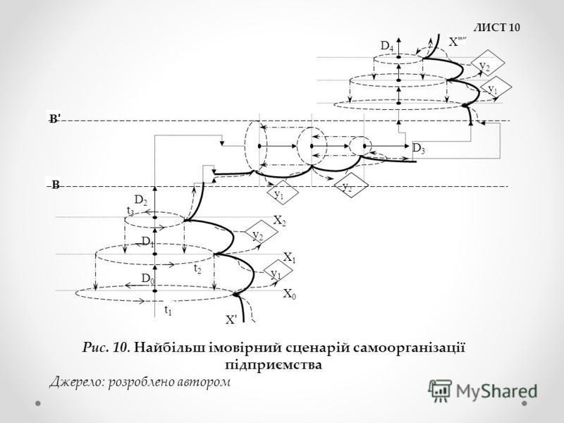 ЛИСТ 10 Х0Х0 Х1Х1 Х2Х2 у1у1 t1t1 t2t2 t3t3 D0D0 D1D1 D2D2 у2у2 ХʹХʹ Хʺ ̋Хʺ ̋ у2у2 у2у2 у1у1 у1у1 D3D3 D4D4 В ВʹВʹ Рис. 10. Найбільш імовірний сценарій самоорганізації підприємства Джерело: розроблено автором