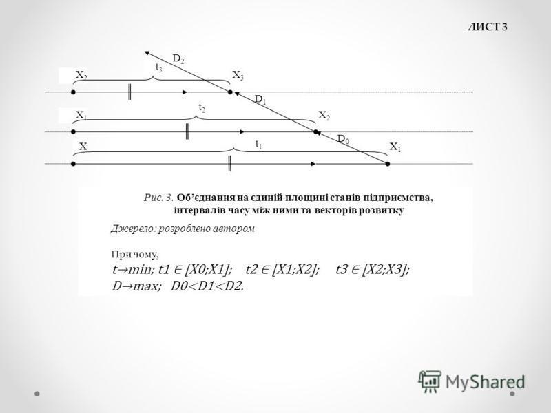 ЛИСТ 3 Х3Х3 Х2Х2 Х1Х1 Х2Х2 t3t3 t2t2 t1t1 ХХ1Х1 D2D2 D1D1 D0D0 Рис. 3. Обєднання на єдиній площині станів підприємства, інтервалів часу між ними та векторів розвитку Джерело: розроблено автором При чому, tmin; t1 [X0;X1]; t2 [X1;X2]; t3 [X2;X3]; Dmax