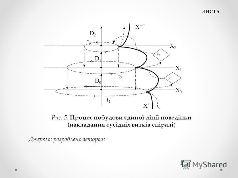 ЛИСТ 5 Х0Х0 Х1Х1 Х2Х2 у2у2 у1у1 t1t1 t2t2 t3t3 D0D0 D1D1 D2D2 ХʹХʹ Хʺ ̋Хʺ ̋ Рис. 5. Процес побудови єдиної лінії поведінки (накладання сусідніх витків спіралі) Джерело: розроблено автором