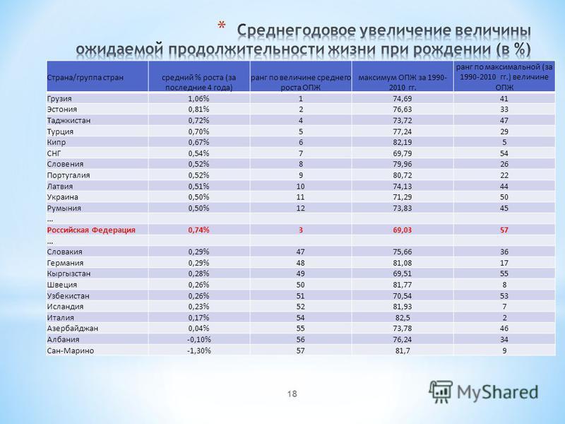 18 Страна/группа странсредний % роста (за последние 4 года) ранг по величине среднего роста ОПЖ максимум ОПЖ за 1990- 2010 гг. ранг по максимальной (за 1990-2010 гг.) величине ОПЖ Грузия 1,06%174,6941 Эстония 0,81%276,6333 Таджкистан 0,72%473,7247 Ту